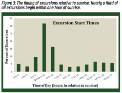 Figure 3: The timing of excursions relative to sunrise. Nearly a third of excursions begin within one hour of sunrise.