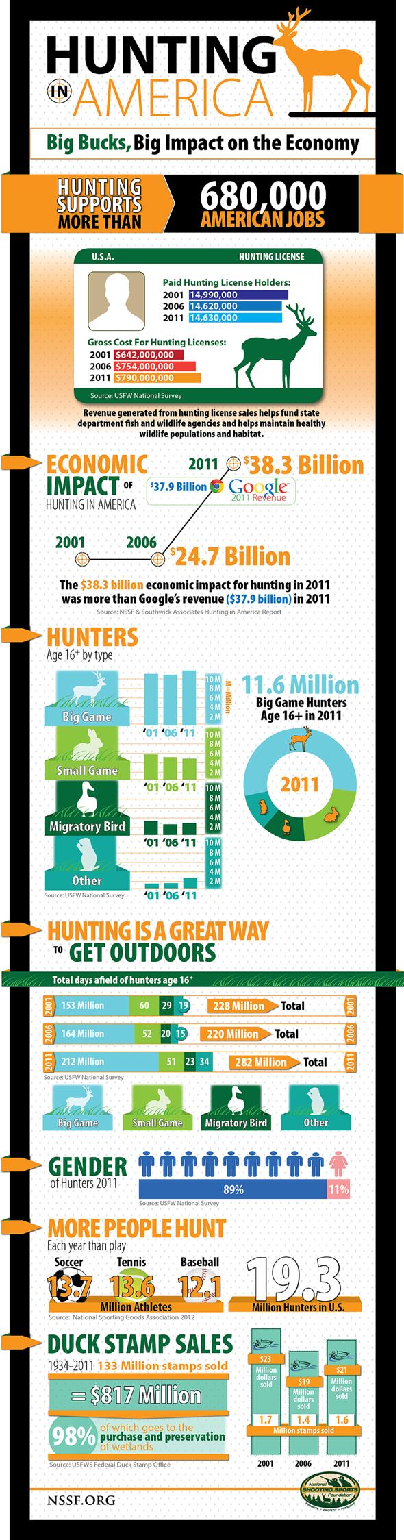 Infographics_Hunting-590