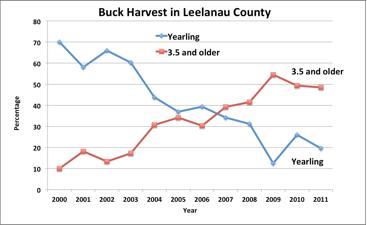 Leelanau Buck Harvest 1