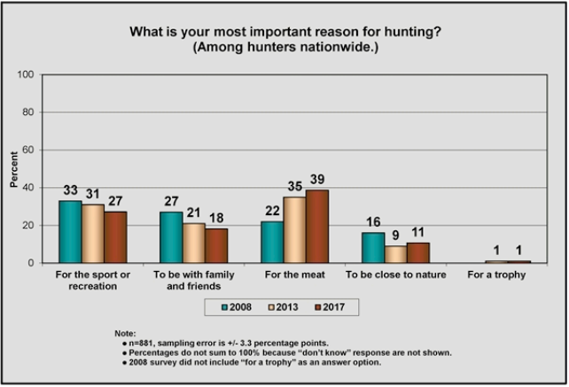 SURVEY Meat is reason for hunting
